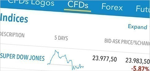 Fineco multi day forex investing in real estate investors cash